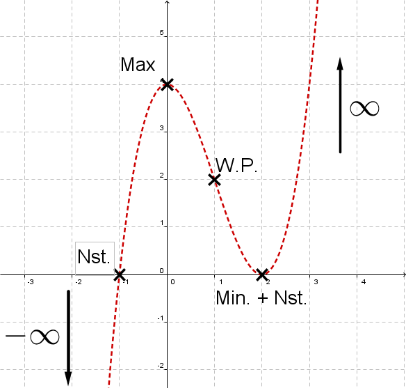 Geogebra File: https://assets.serlo.org/legacy/1801.xml