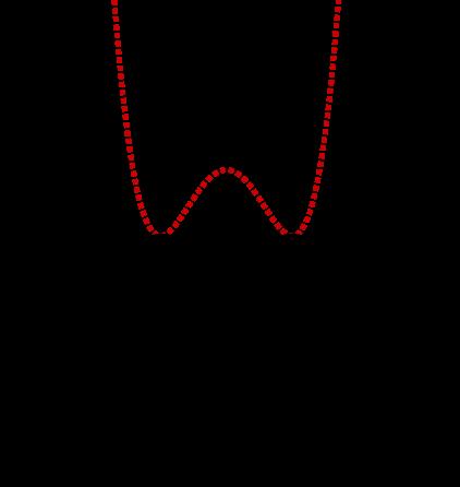 Geogebra File: https://assets.serlo.org/legacy/1867.xml