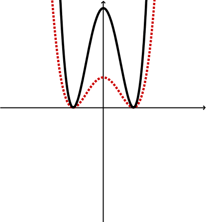 Geogebra File: https://assets.serlo.org/legacy/1871.xml
