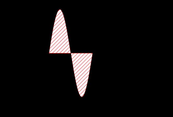 Geogebra File: https://assets.serlo.org/legacy/2305_sHIjU5173N.xml