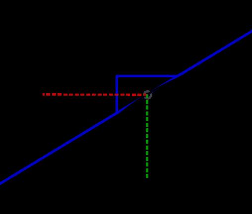 Geogebra File: https://assets.serlo.org/legacy/2341_5xafTneaGJ.xml