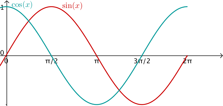 Graph sinus kosinus
