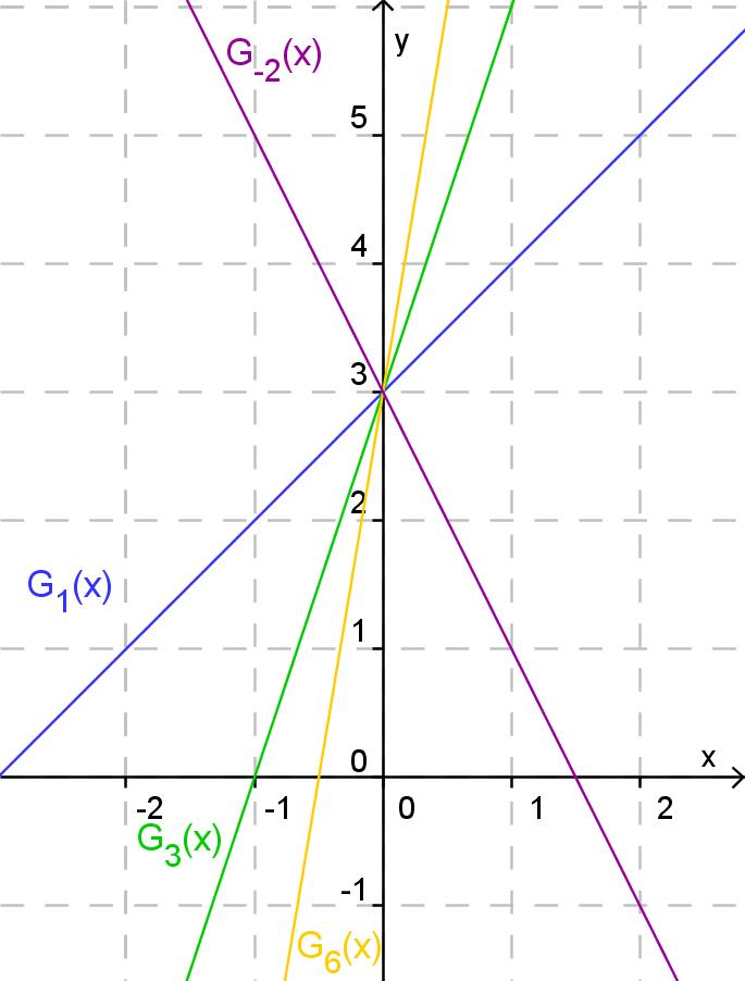 Funktionenschar,Geradengleichung mit Parametern, Schnittpunkt der Geraden