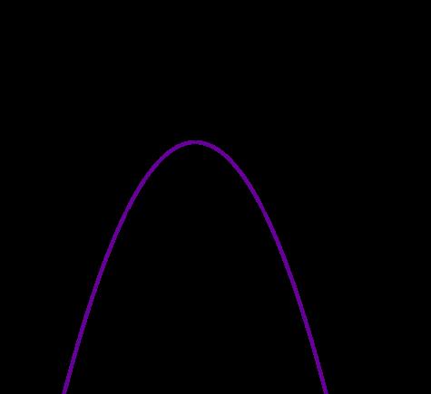 Graph Parabel zwei einfache Nullstellen