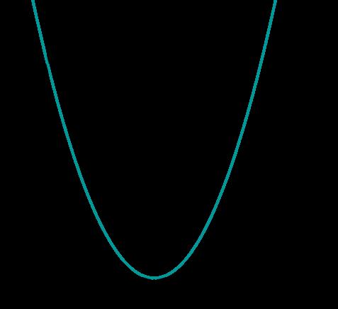 Graph Parabel doppelte Nullstelle
