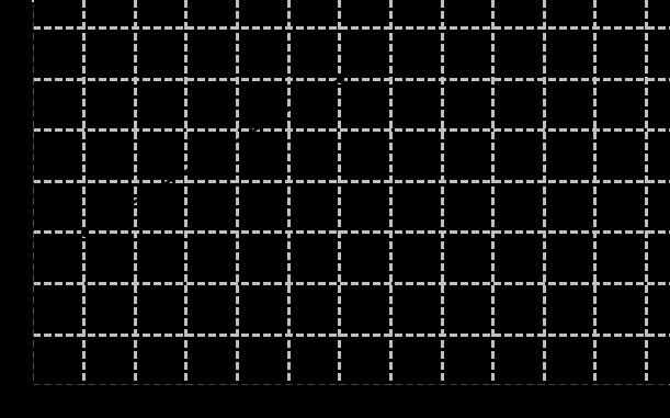 Koordinatensystem Gerade A und C