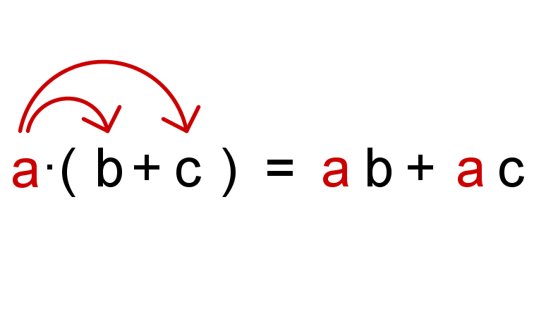 Klammern ausmultiplizieren - Mathe Artikel » Serlo.org