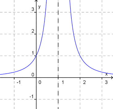 Gebrochenrationaler Funktionsgraph ohne Polstellenwechsel