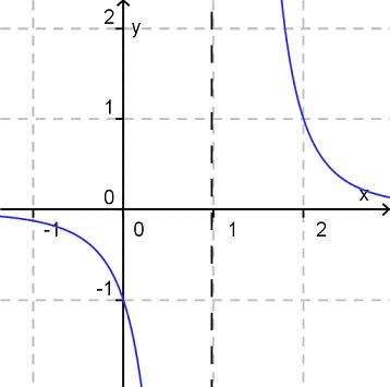Hyperbel funktionsgraph Polstellenwechsel