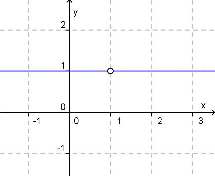 Konstante Funktion mit Definitionslücke