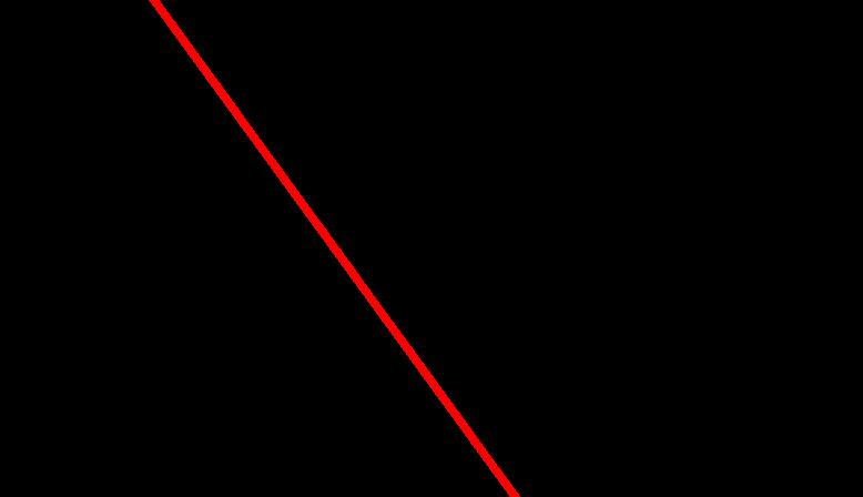 Strahlensatz - Zwei Geraden und ein Schnittpunkt - falsch