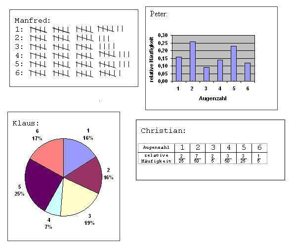 Diagrammarten