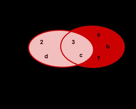 Vereinigungsmenge Venn Diagramm