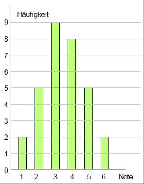 Diagramme erfassen und auswerten - Mathe Kursseite » Serlo.org
