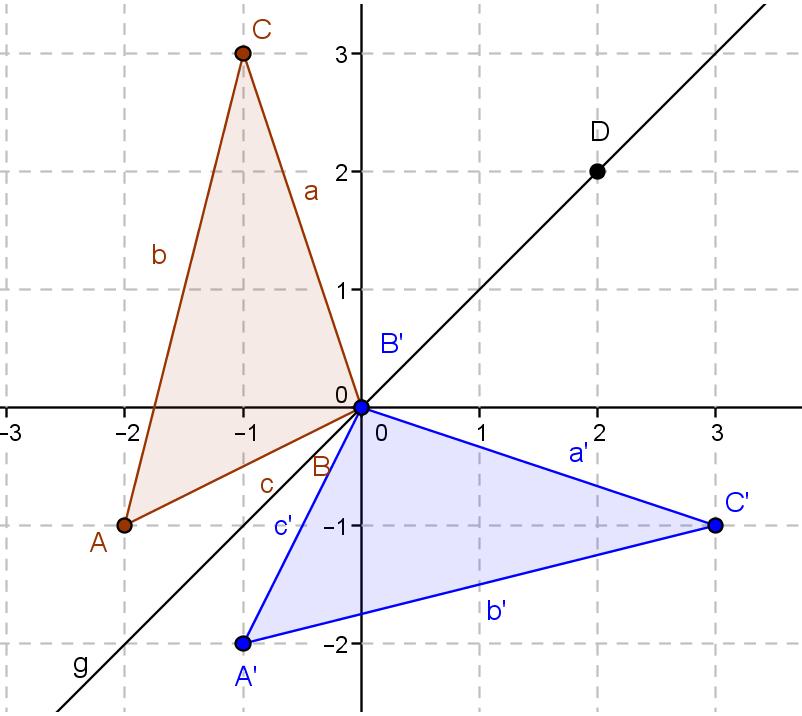 Eigenschaften der Achsenspiegelung - Mathe Kursseite » Serlo.org