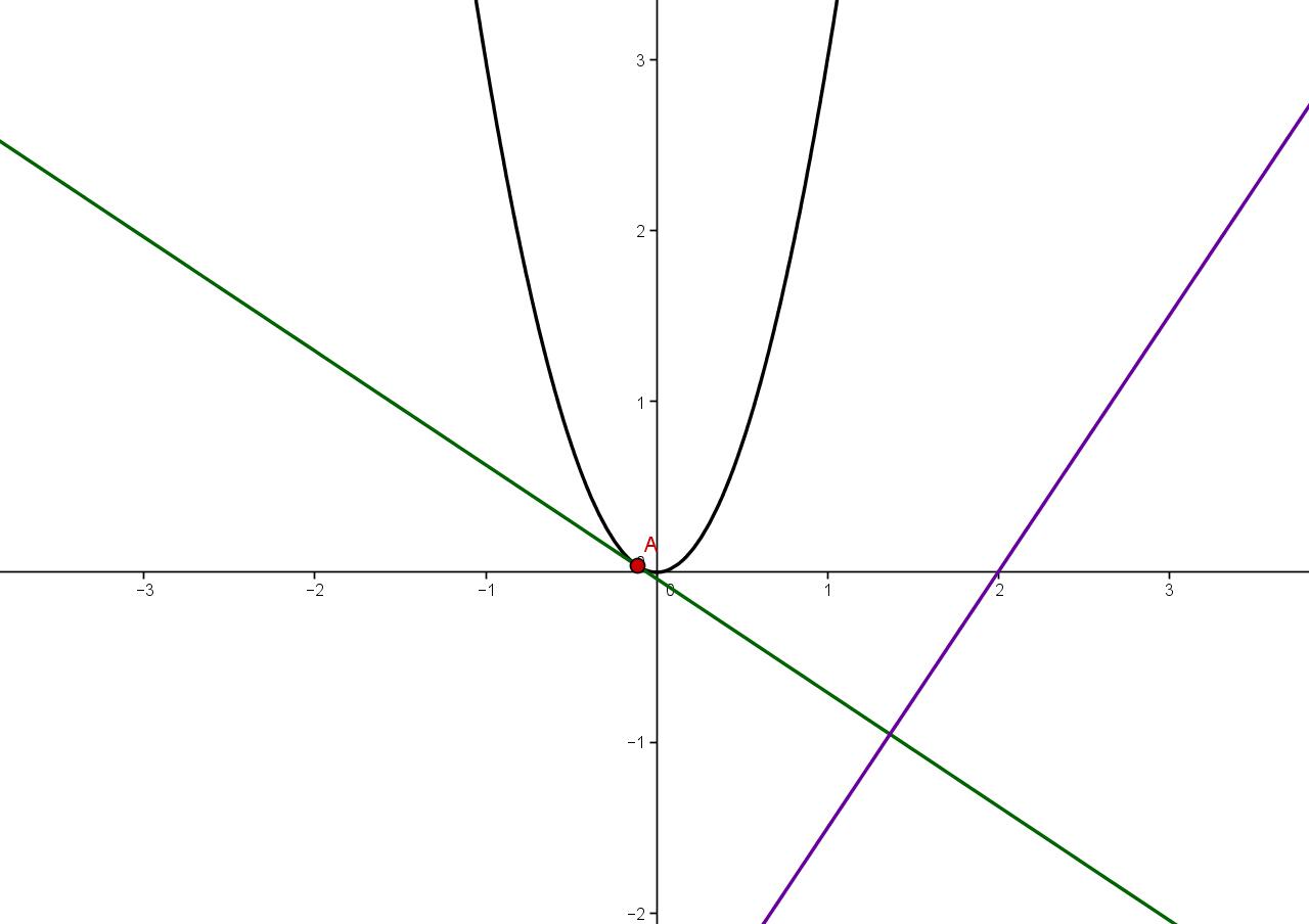 tangente und normale mathe thema serloorg