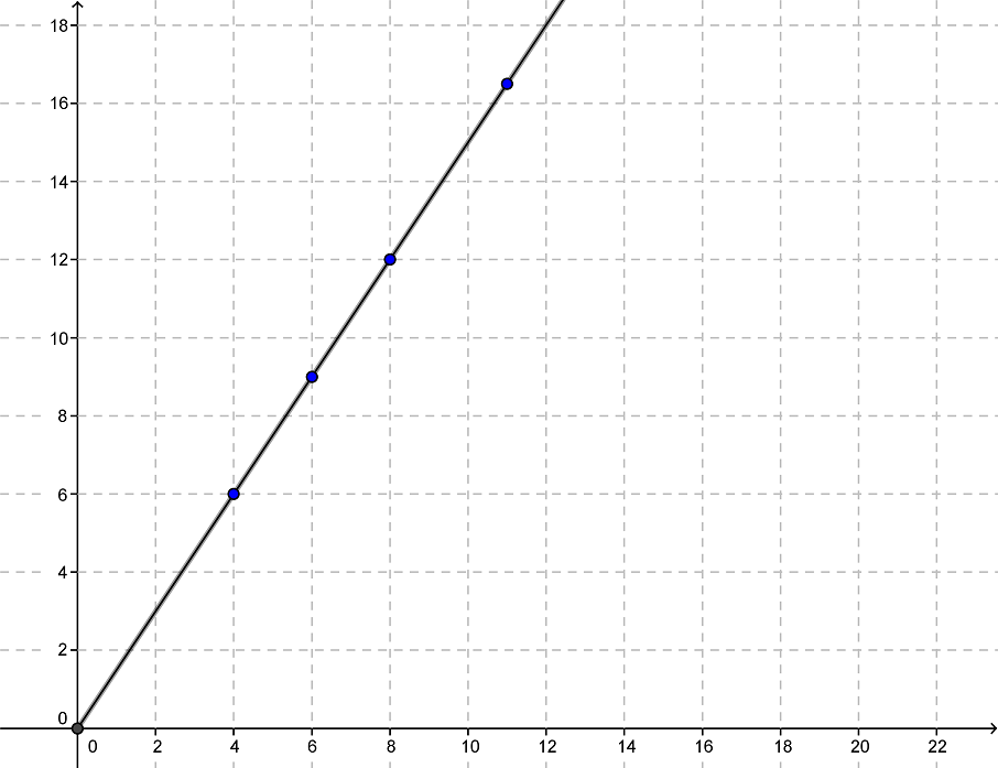 Graph zu direkte Propotionalität