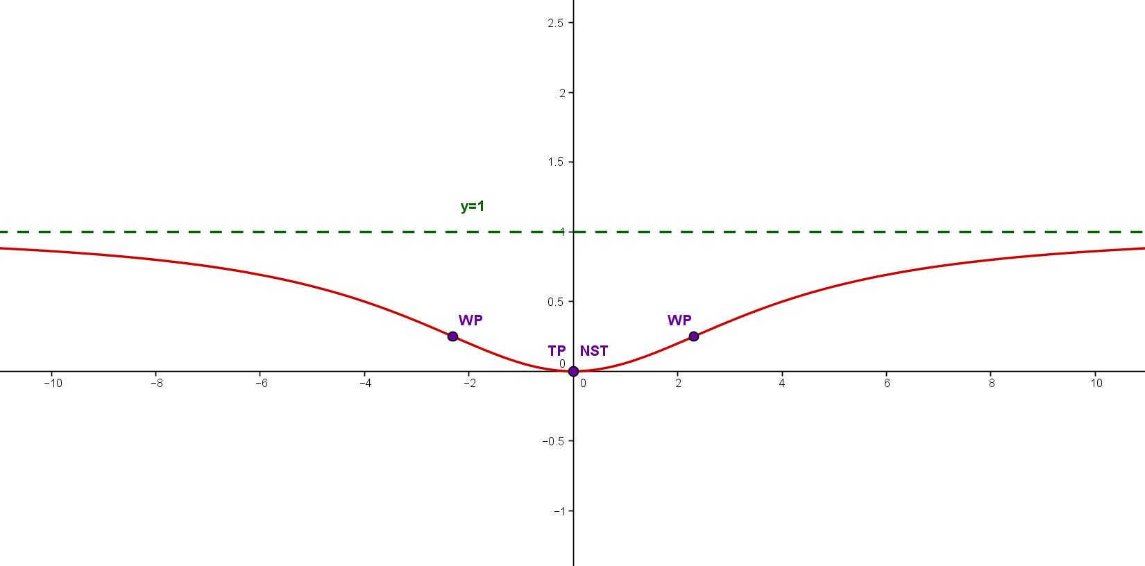 Graph Funktion Kurvendiskussion Wendepunkt Nullstelle