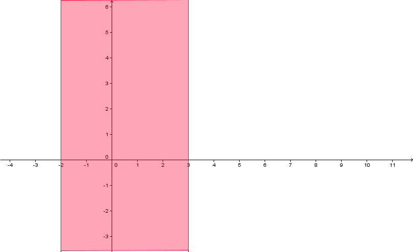 Geogebra File: https://assets.serlo.org/legacy/5353_Ox591Pi7sG.xml