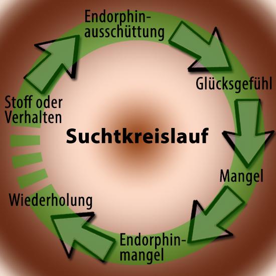 Suchtkreislauf