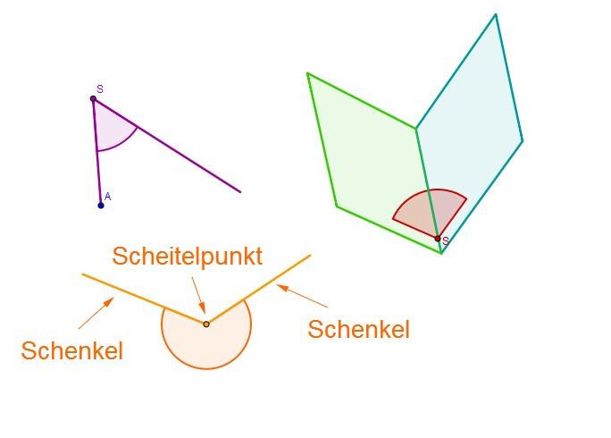 Winkel » Serlo.org