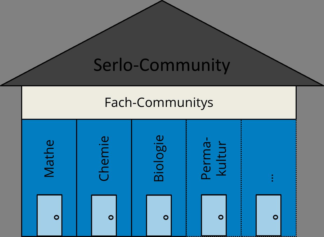 Community Haus