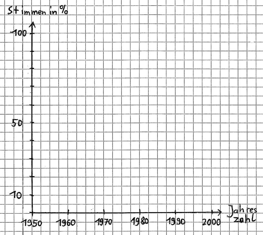 Wie erstellt man ein Diagramm? - Biologie Artikel » Serlo.org