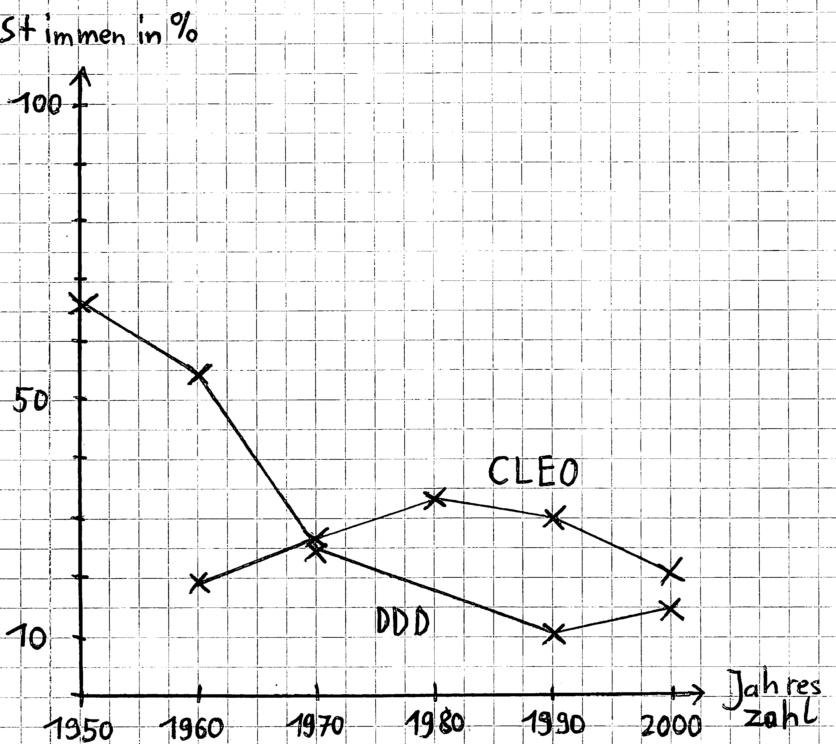 Diagramm mit Jahreszahl und Stimmen in Prozent mit eingetragenen Werten