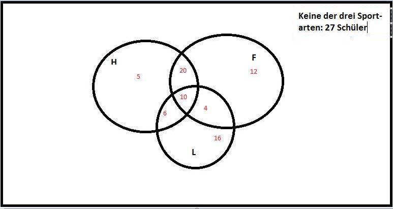 Aufgaben zum Venn-Diagramm - Mathe Themenordner » Serlo.org