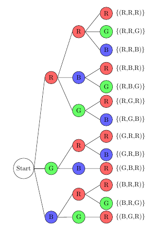 Baumdiagramm zu dieser Aufgabe
