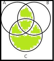 schraffiertes Venn-Diagramm von den Mengen A,B,C