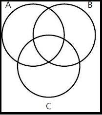 Venndiagram mit den Mengen A,B,C