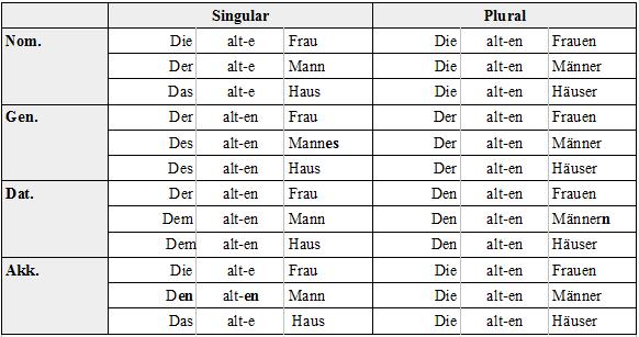 Deklination tabelle latein
