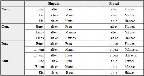 Adjektiv Lernen Mit Serlo