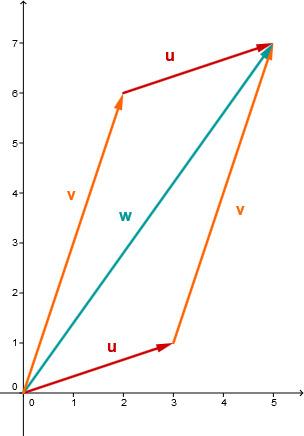 Geometrische Anschauung: Addition zweier Vektoren ist kommutativ