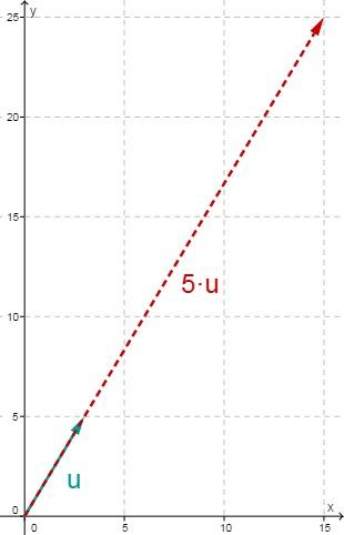 Gemetrische Anschauung: Skalare Multiplikation eines Vektors