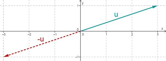 Geometrische Anschauung: Skalare Multiplikation eines Vektors