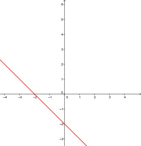 Graph der Gerade