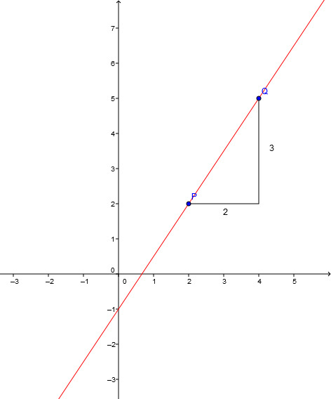 Zeichnung des Steigungsdreiecks zwischen Punkten P und Q