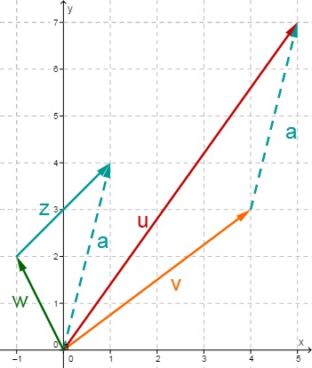Geometrische Anschauung: Subtraktion von Vektoren