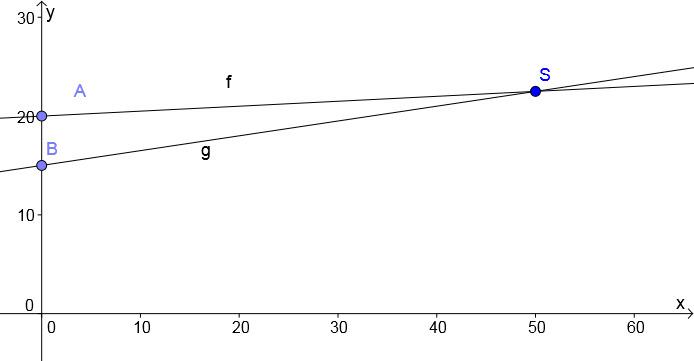 gemischte aufgaben zu lineare funktionen geraden mathe themenordner. Black Bedroom Furniture Sets. Home Design Ideas