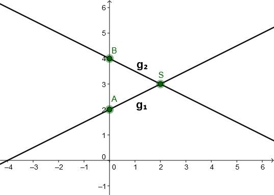 Gemischte Aufgaben zu lineare Funktionen - Geraden - Mathe ...
