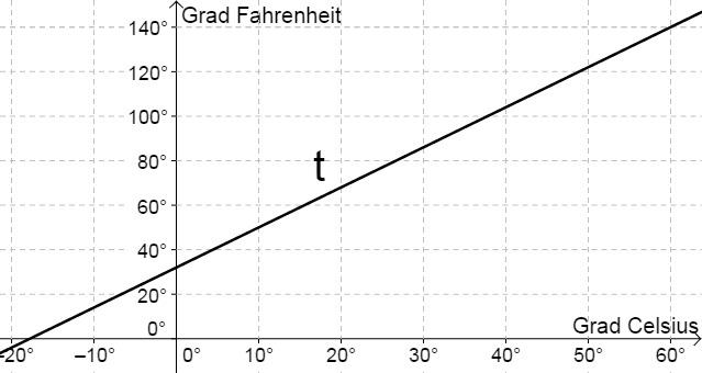 Sachaufgaben zu linearen Funktionen - Mathe Themenordner » Serlo.org