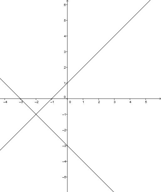 Aufgaben zu linearen Funktionen » Mathe > Deutschland > Bayern ...