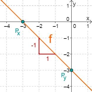 Aufgabe Lineare Funktionen 14b