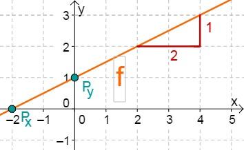 Aufgabe Lineare Funktionen 14c
