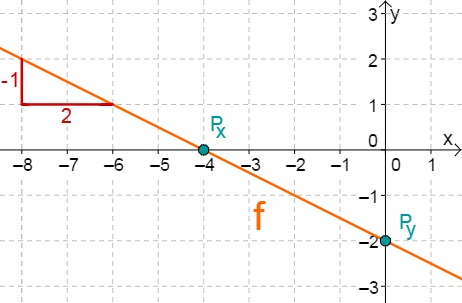 Aufgabe Lineare Funktionen 14d