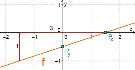 Aufgabe Lineare Funktionen 14e