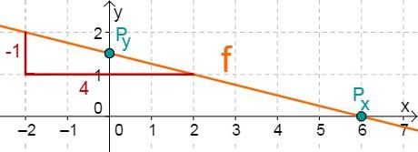 Aufgabe Lineare Funktionen 14f