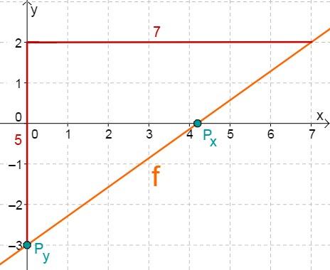Aufgabe Lineare Funktionen 14j